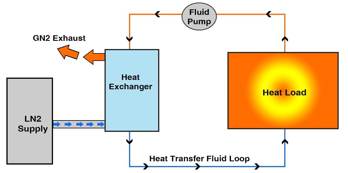 LN2-Chiller-CryoChiller-Block-Diagram-002