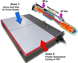 Wave-tube-thermal-cycling_iTS